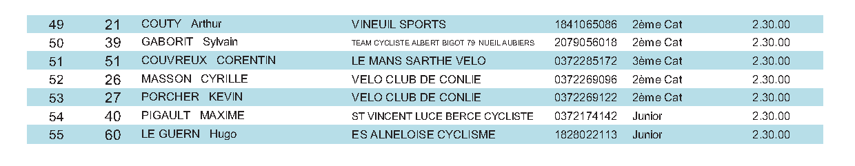 2-3 JUNIORS + PASS CYCLISTE OPEN MONTFORT LE GESNOIS 12-6-2016 page 2