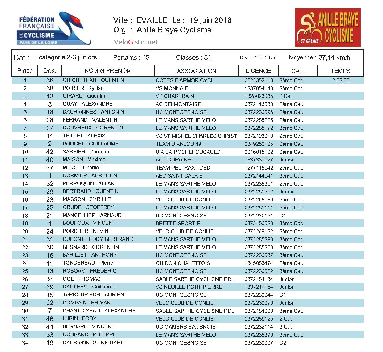 cata-gorie-2-3-juniors-evaille-19-6-2016